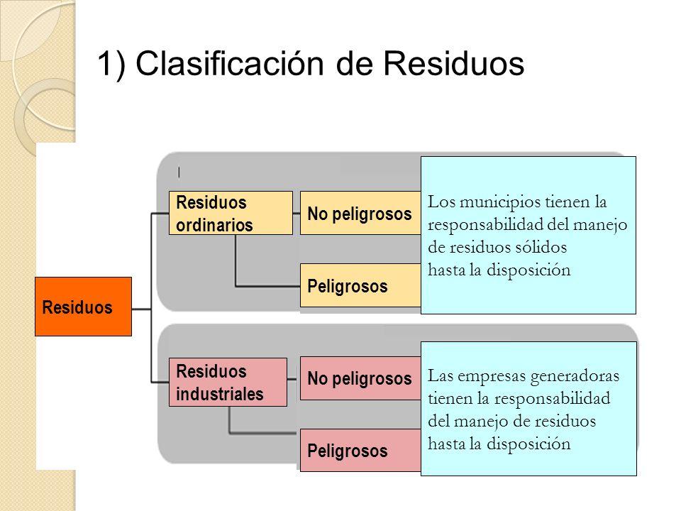 1) Clasificación de Residuos
