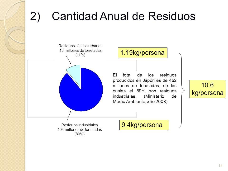 2) Cantidad Anual de Residuos