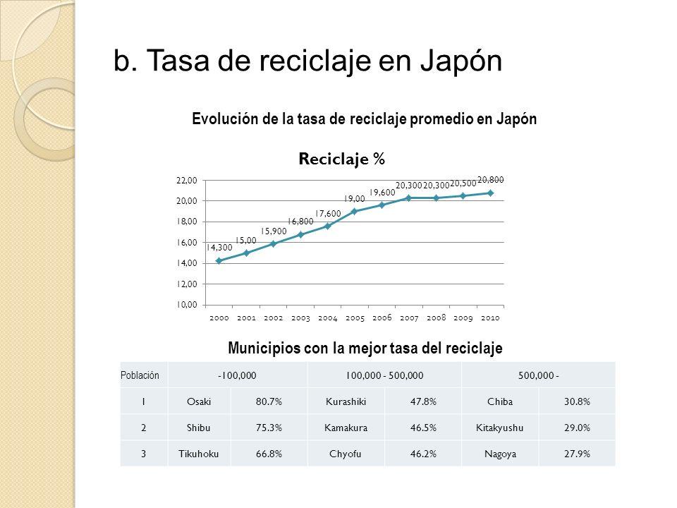 b. Tasa de reciclaje en Japón