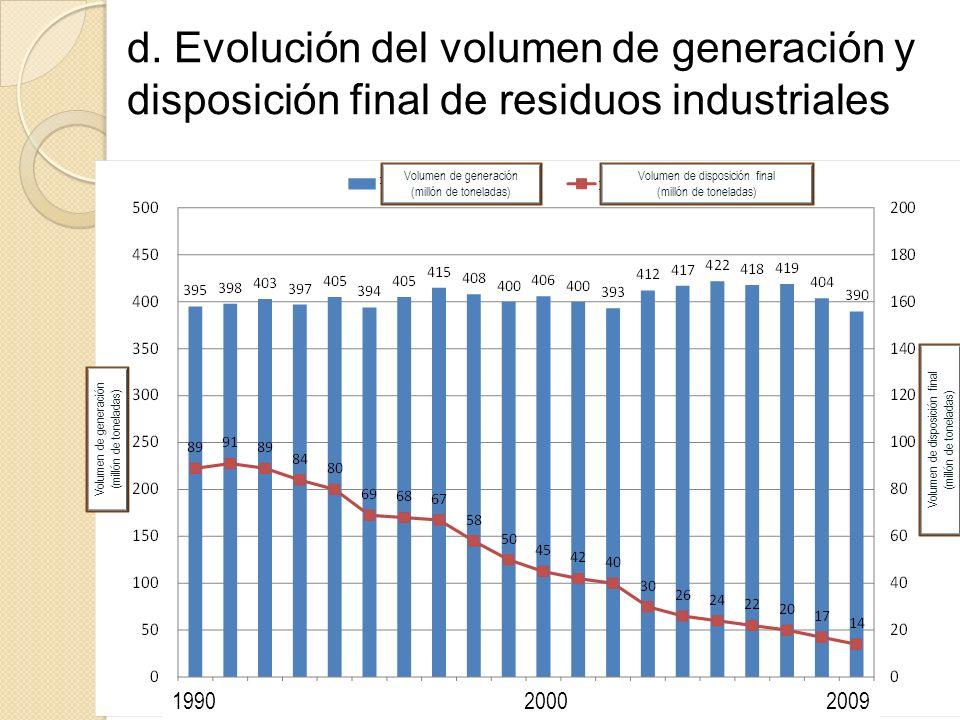 d. Evolución del volumen de generación y disposición final de residuos industriales