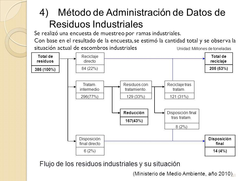 4) Método de Administración de Datos de Residuos Industriales