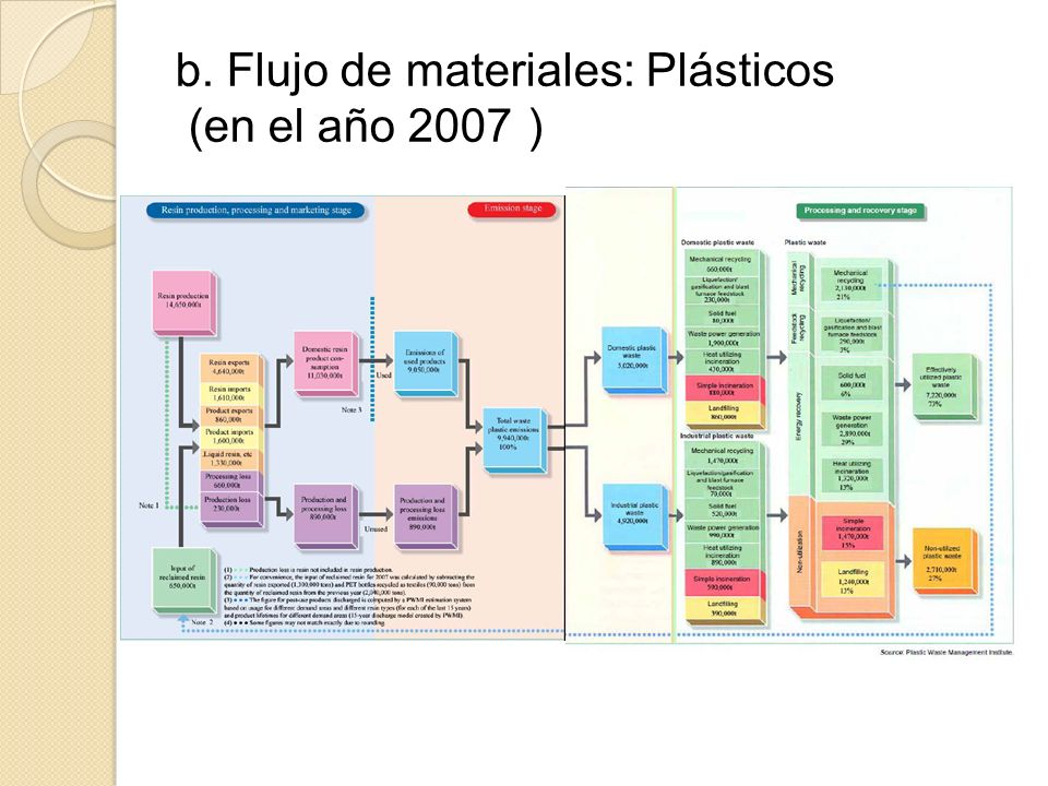 b. Flujo de materiales: Plásticos (en el año 2007)