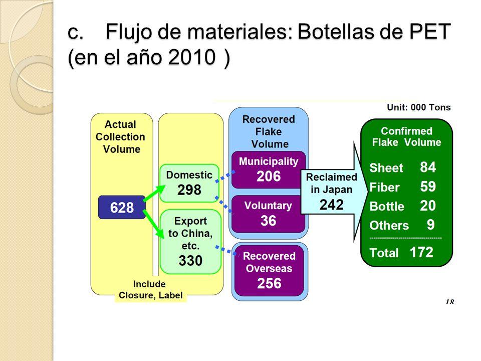 c. Flujo de materiales: Botellas de PET (en el año 2010)