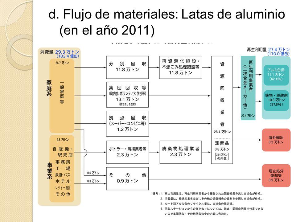 d. Flujo de materiales: Latas de aluminio (en el año 2011)