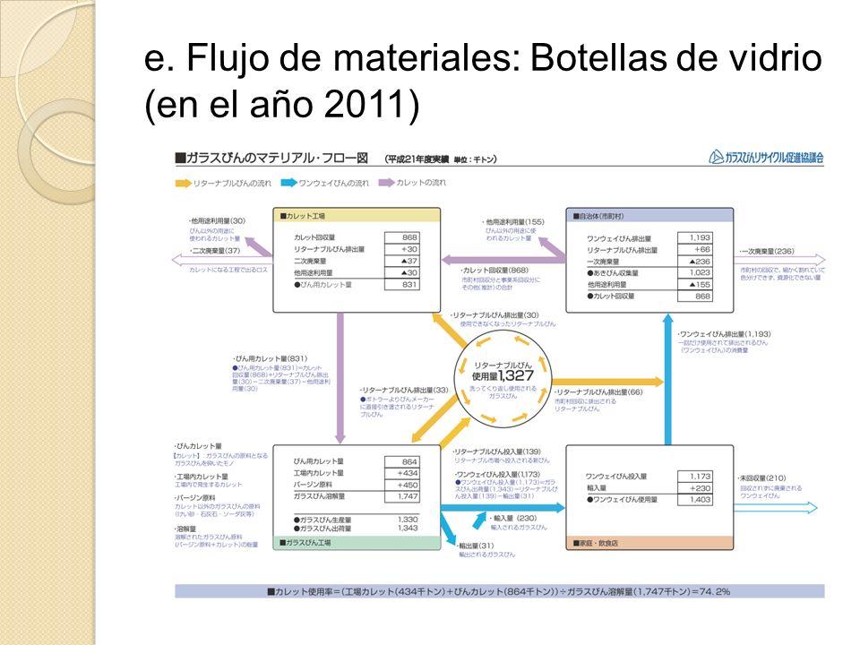 e. Flujo de materiales: Botellas de vidrio (en el año 2011)