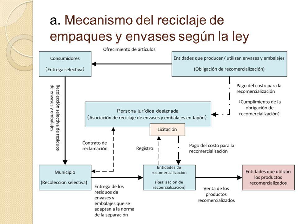 a. Mecanismo del reciclaje de empaques y envases según la ley