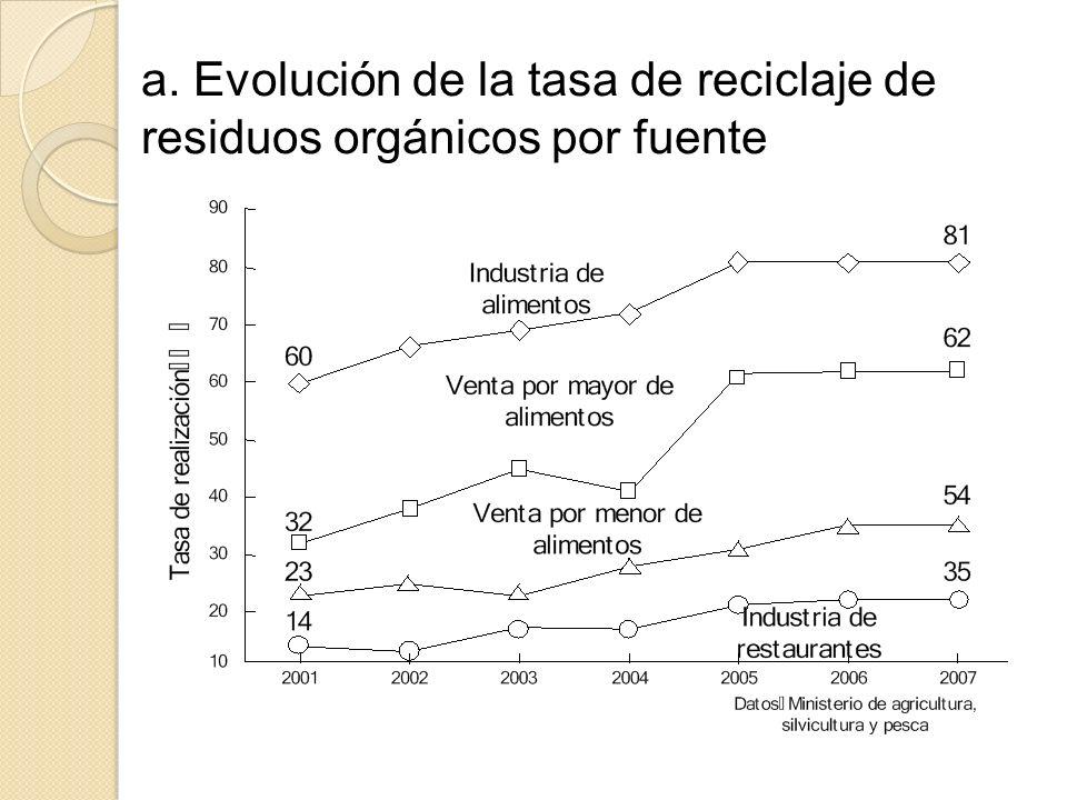 a. Evolución de la tasa de reciclaje de residuos orgánicos por fuente