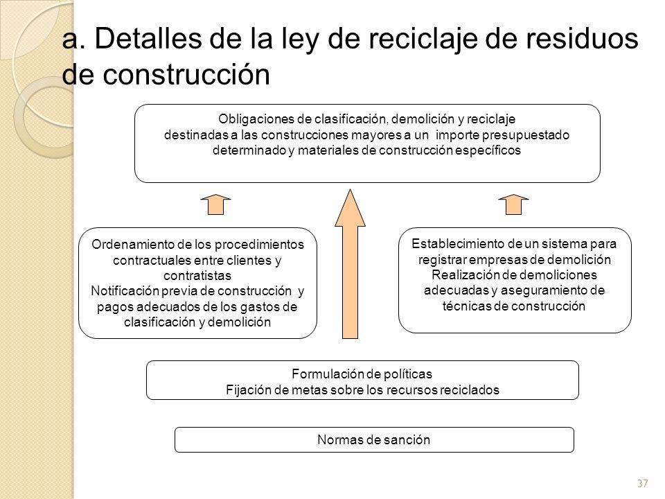 a. Detalles de la ley de reciclaje de residuos de construcción