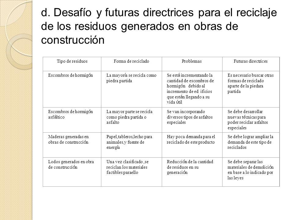 d. Desafío y futuras directrices para el reciclaje de los residuos generados en obras de construcción