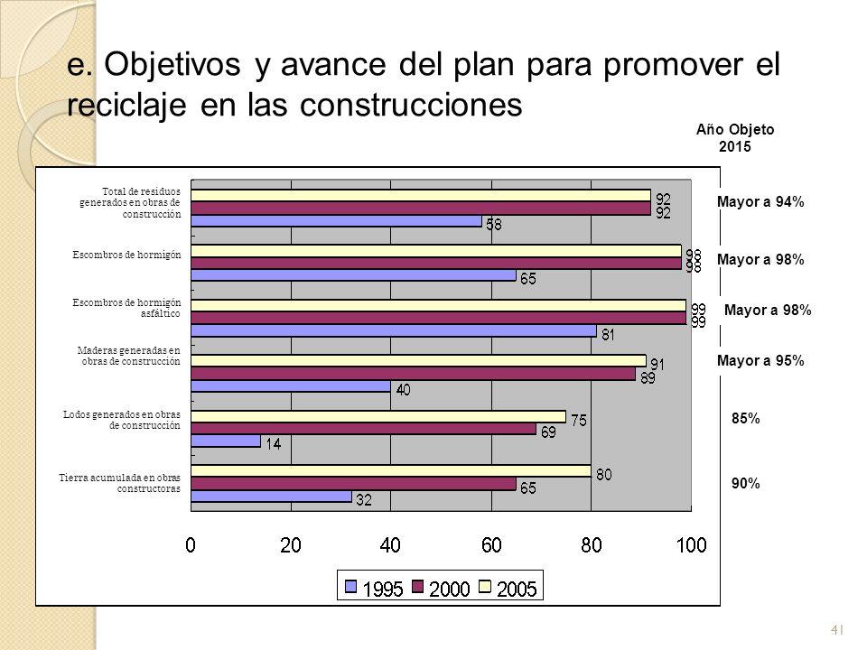 e. Objetivos y avance del plan para promover el reciclaje en las construcciones