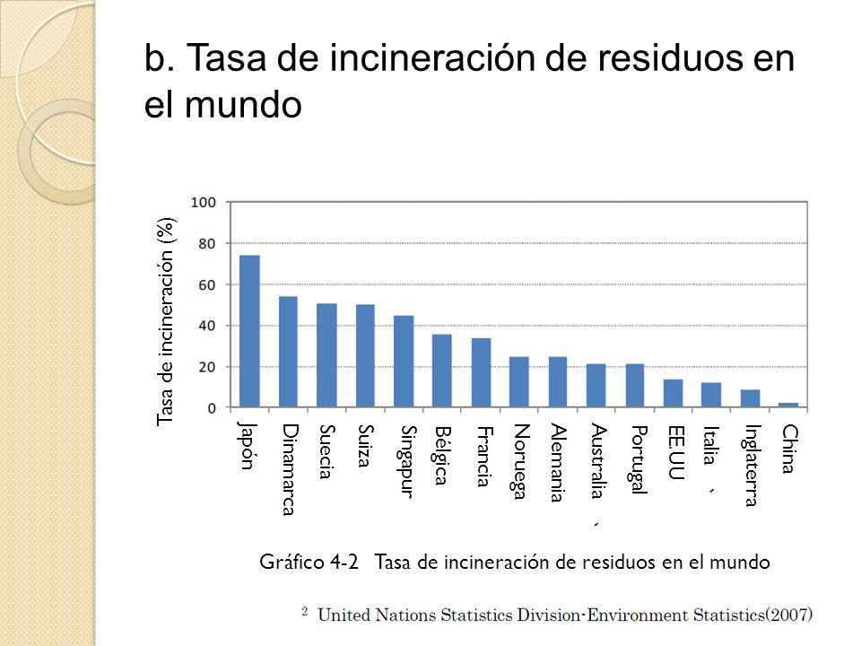 b. Tasa de incineración de residuos en el mundo