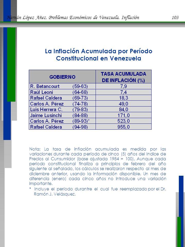 La Inflación Acumulada por Período Constitucional en Venezuela