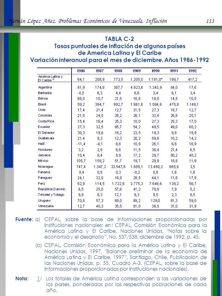 Hernán López Añez. Problemas Económicos de Venezuela. Inflación 113