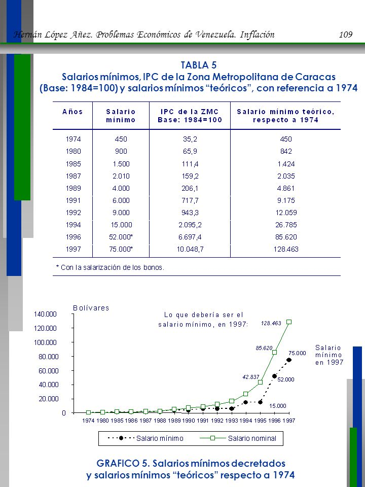 Hernán López Añez. Problemas Económicos de Venezuela. Inflación 109