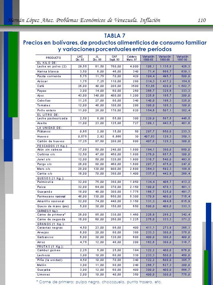 Hernán López Añez. Problemas Económicos de Venezuela. Inflación 110
