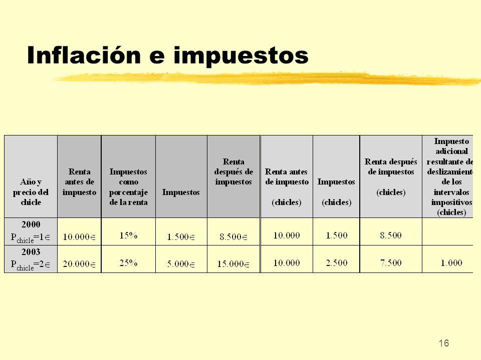 Inflación e impuestos