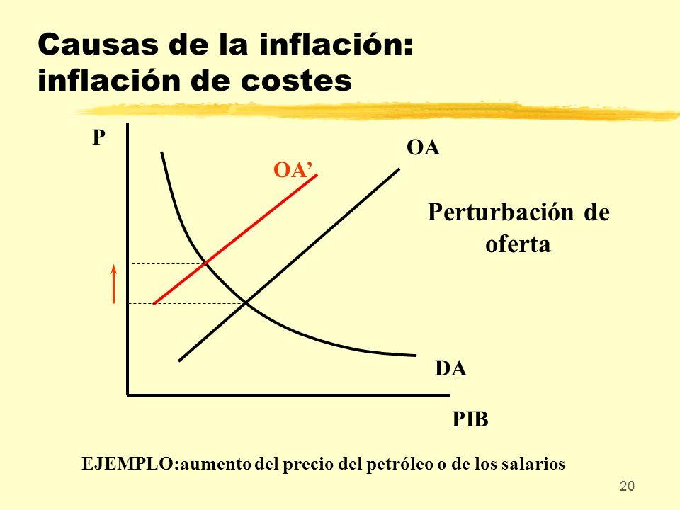 Causas de la inflación: inflación de costes