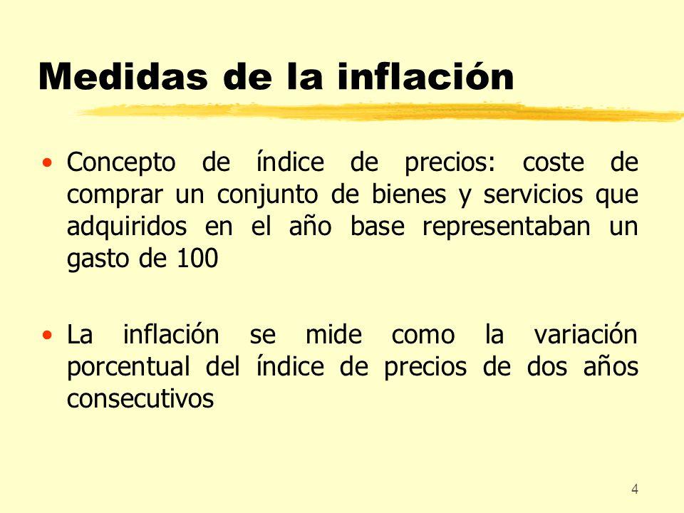 Medidas de la inflación