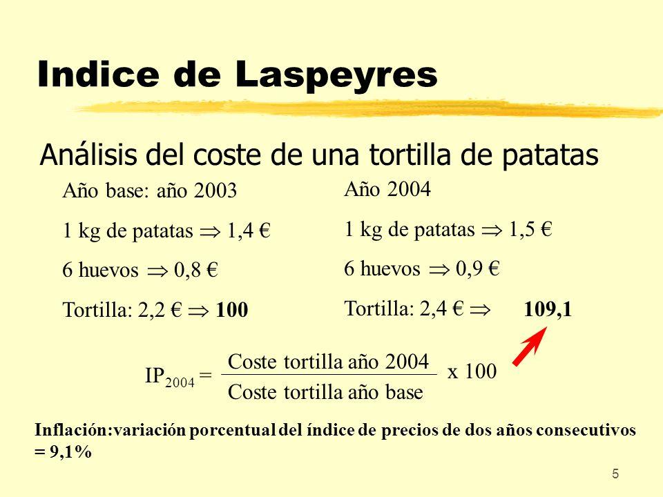 Indice de Laspeyres Análisis del coste de una tortilla de patatas