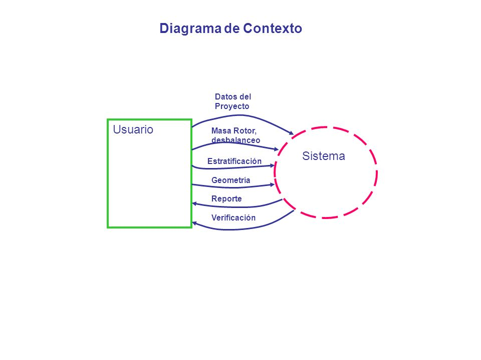 Diagrama de Contexto Usuario Sistema Datos del Proyecto