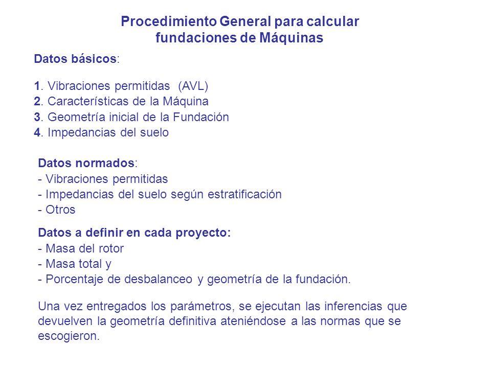Procedimiento General para calcular fundaciones de Máquinas