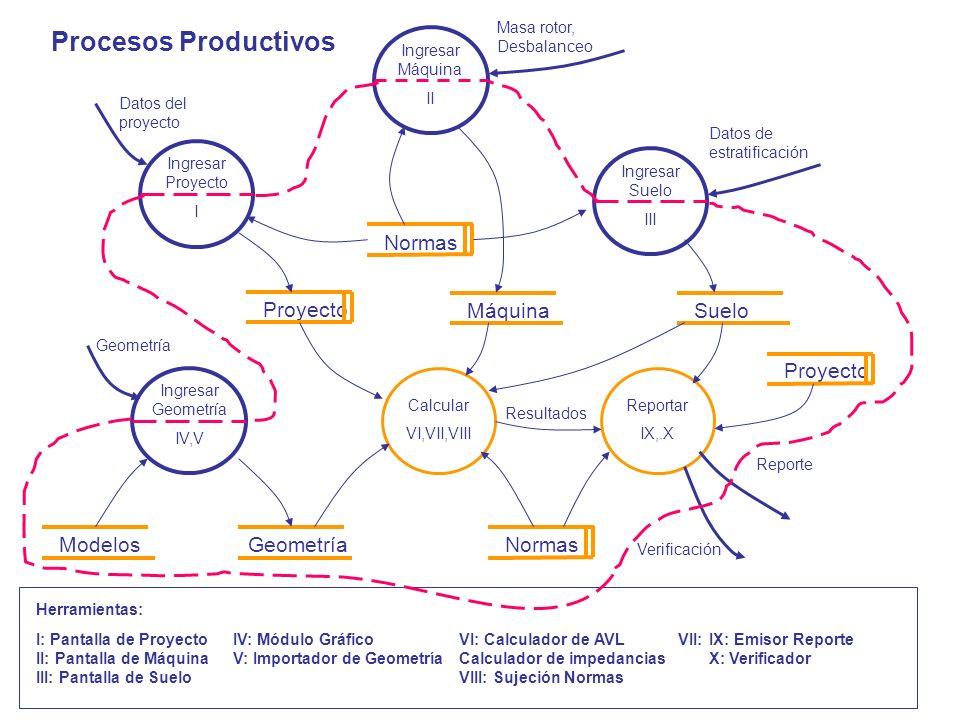 Procesos Productivos Normas Proyecto Máquina Suelo Proyecto Modelos