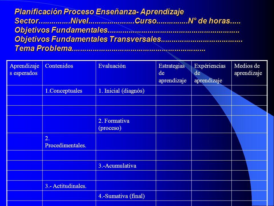 Planificación Proceso Enseñanza- Aprendizaje Sector. Nivel. Curso