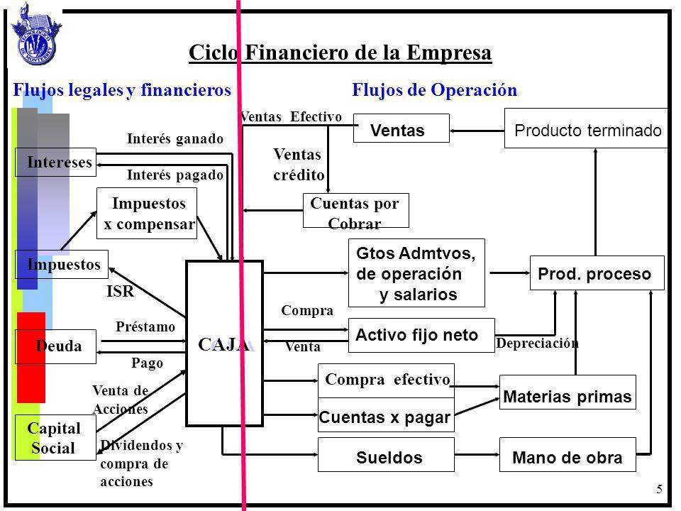 Ciclo Financiero de la Empresa