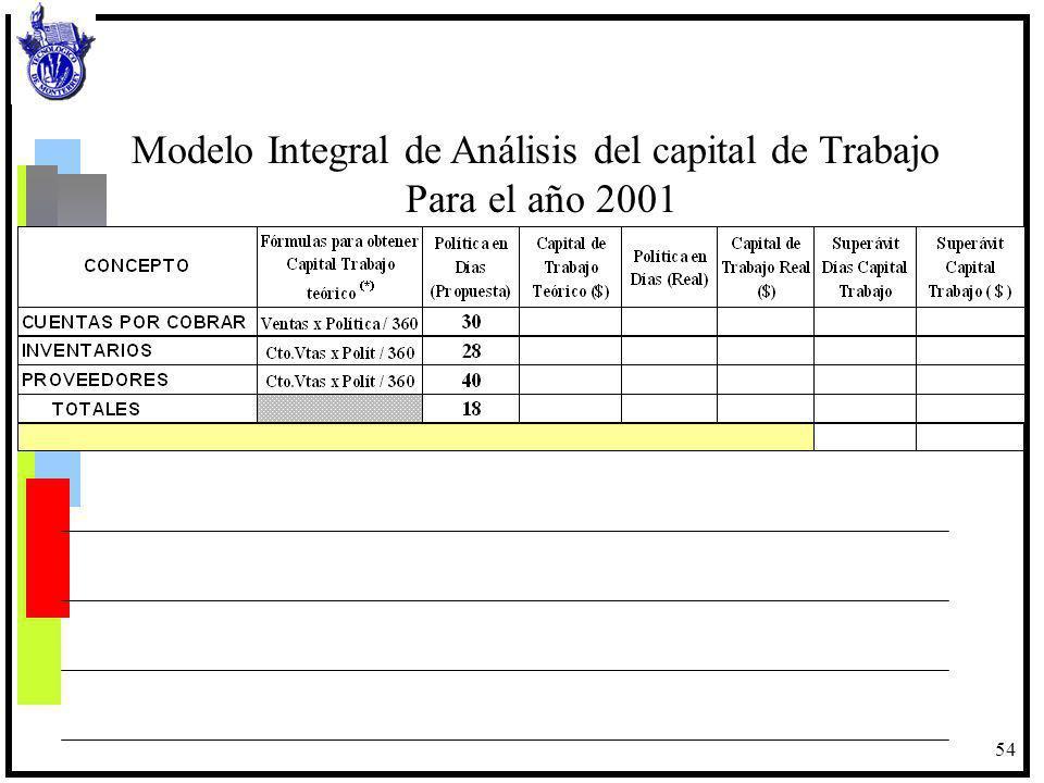Modelo Integral de Análisis del capital de Trabajo