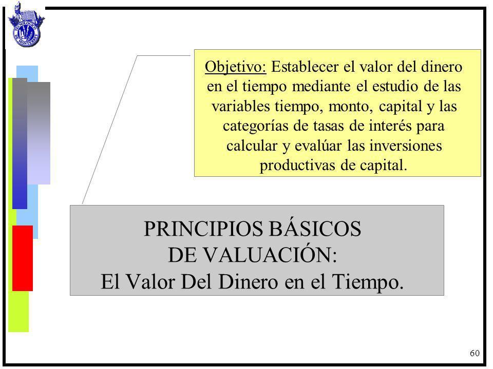 PRINCIPIOS BÁSICOS DE VALUACIÓN: El Valor Del Dinero en el Tiempo.