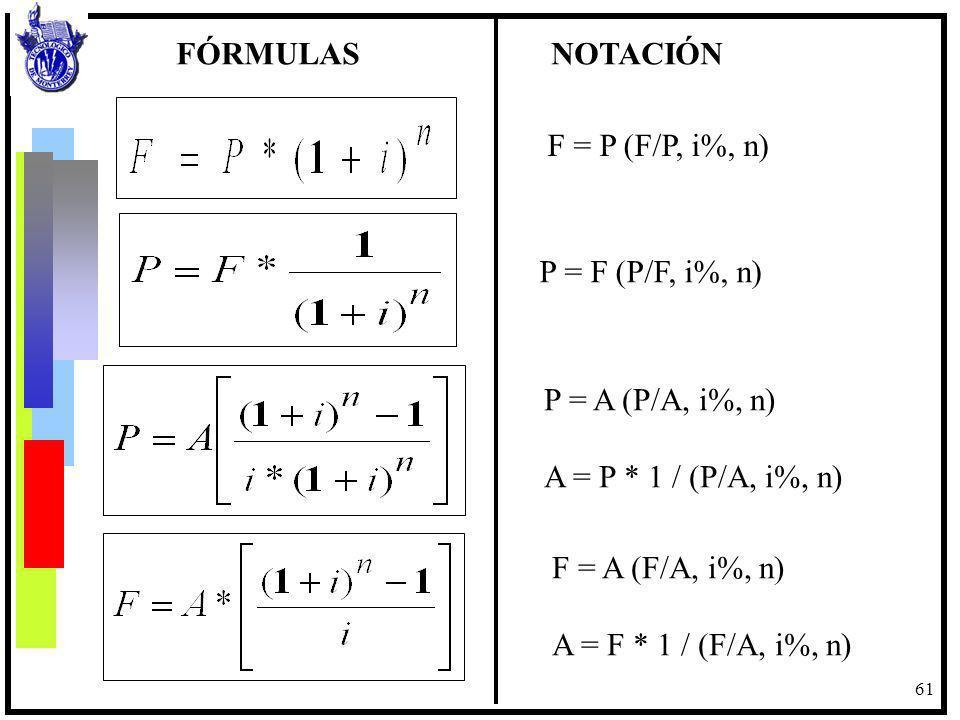 FÓRMULAS NOTACIÓN F = P (F/P, i%, n) P = F (P/F, i%, n) P = A (P/A, i%, n)