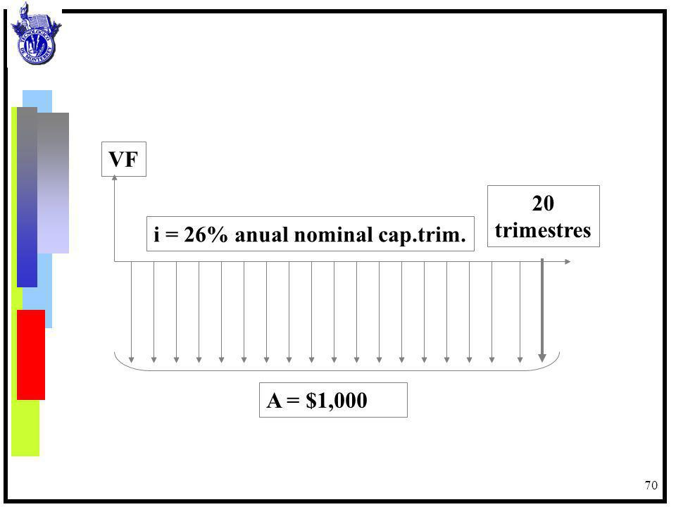 VF 20 trimestres i = 26% anual nominal cap.trim. A = $1,000