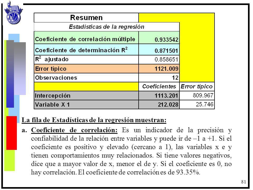 La fila de Estadísticas de la regresión muestran: