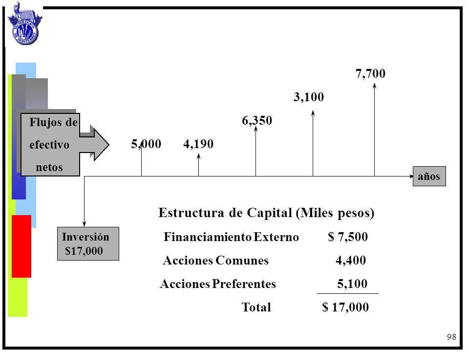 Estructura de Capital (Miles pesos)