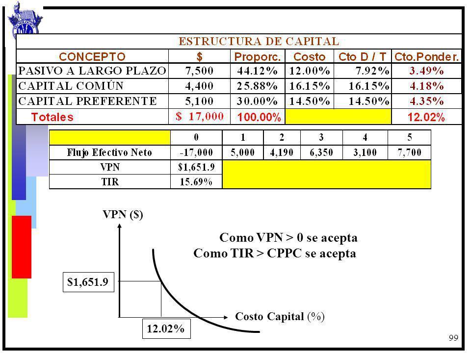 Como TIR > CPPC se acepta