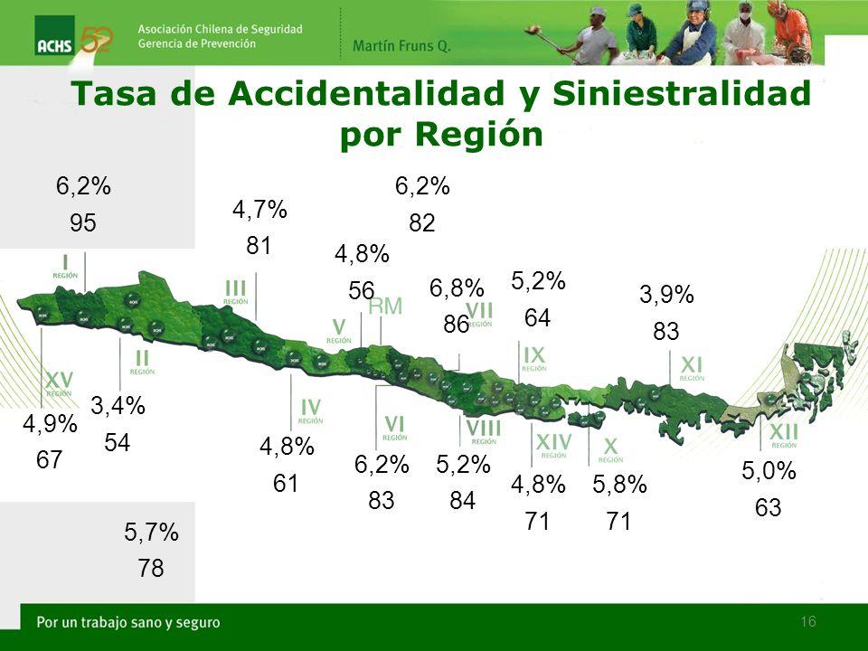 Tasa de Accidentalidad y Siniestralidad por Región