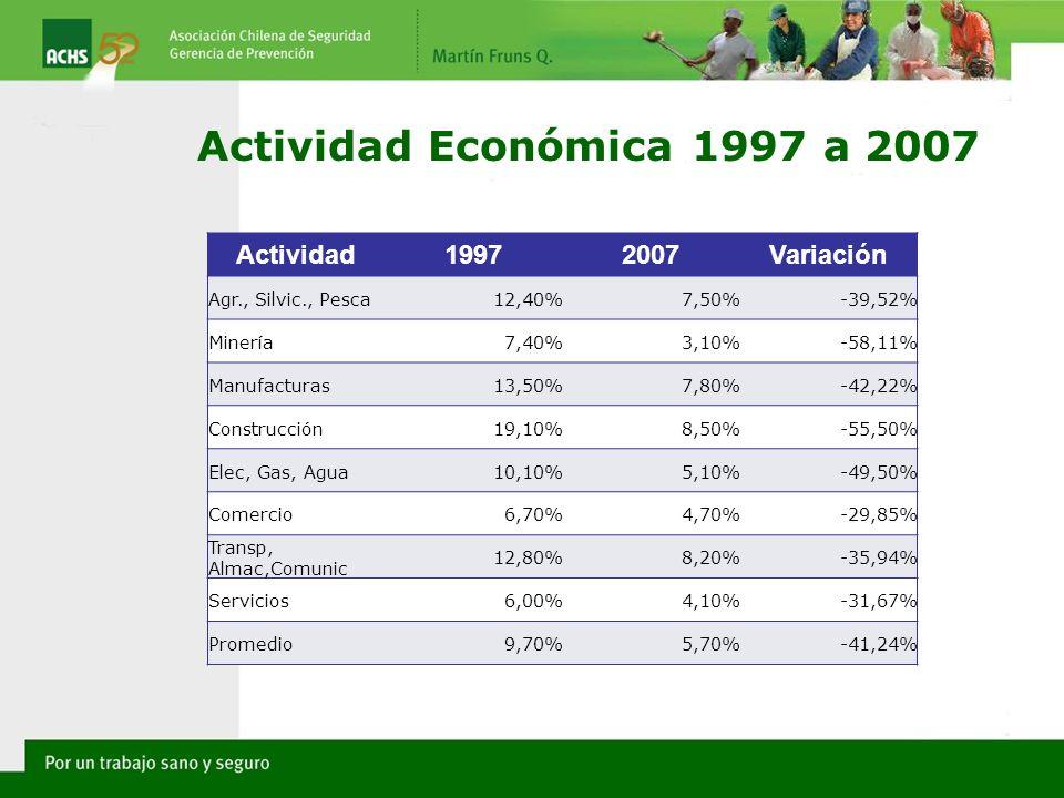 Actividad Económica 1997 a 2007 Actividad 1997 2007 Variación