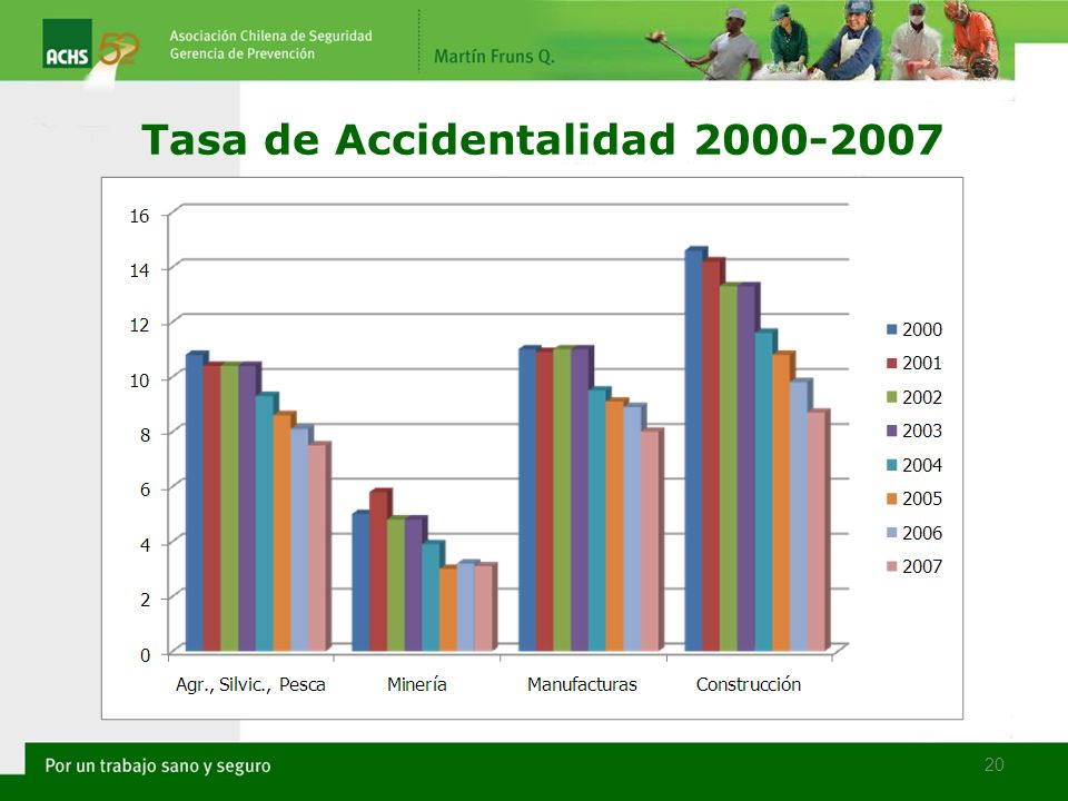 Tasa de Accidentalidad 2000-2007