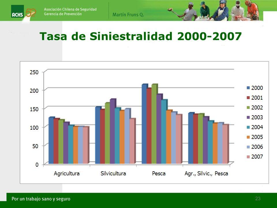 Tasa de Siniestralidad 2000-2007