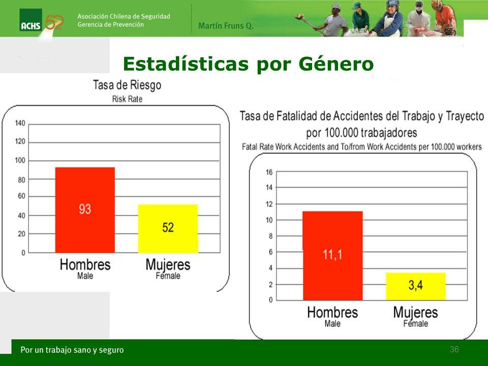Estadísticas por Género