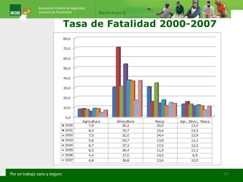 Tasa de Fatalidad 2000-2007 40