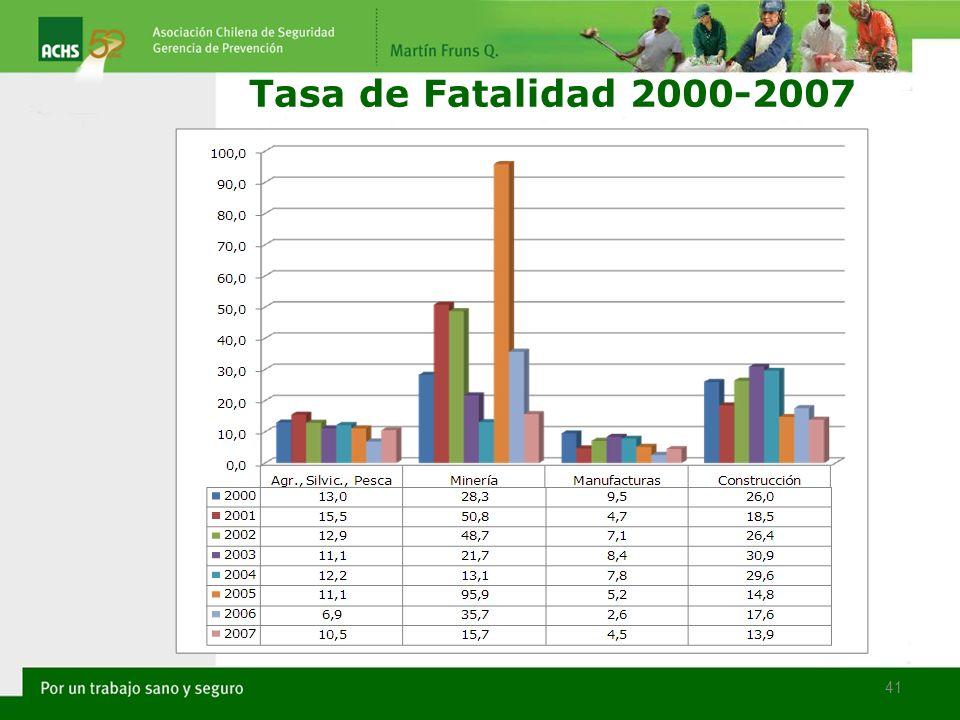 Tasa de Fatalidad 2000-2007 41