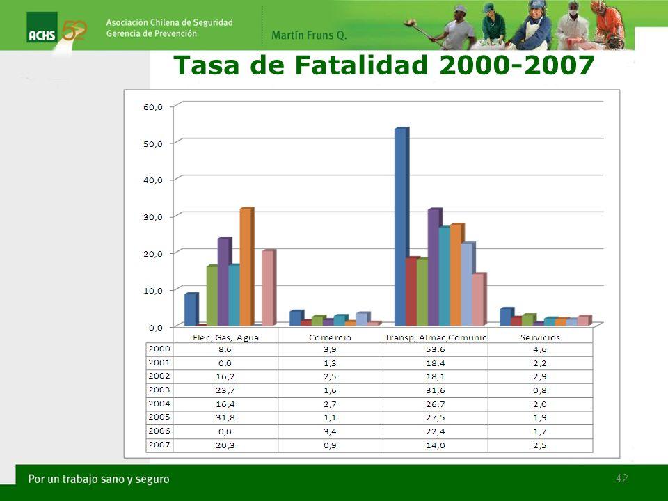 Tasa de Fatalidad 2000-2007 42