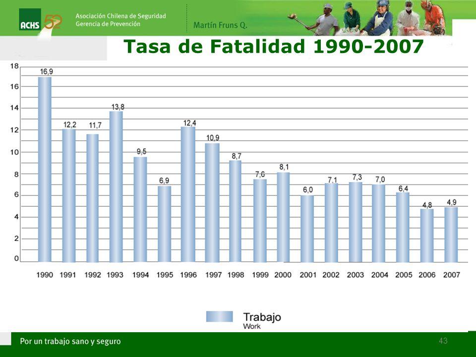 Tasa de Fatalidad 1990-2007 43