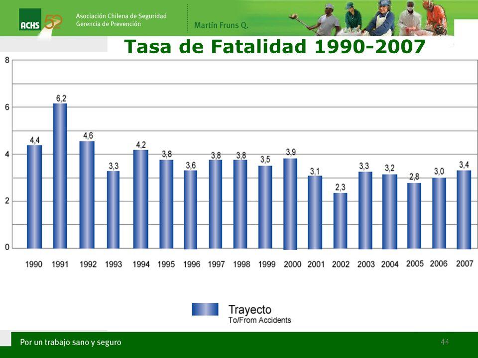 Tasa de Fatalidad 1990-2007 44