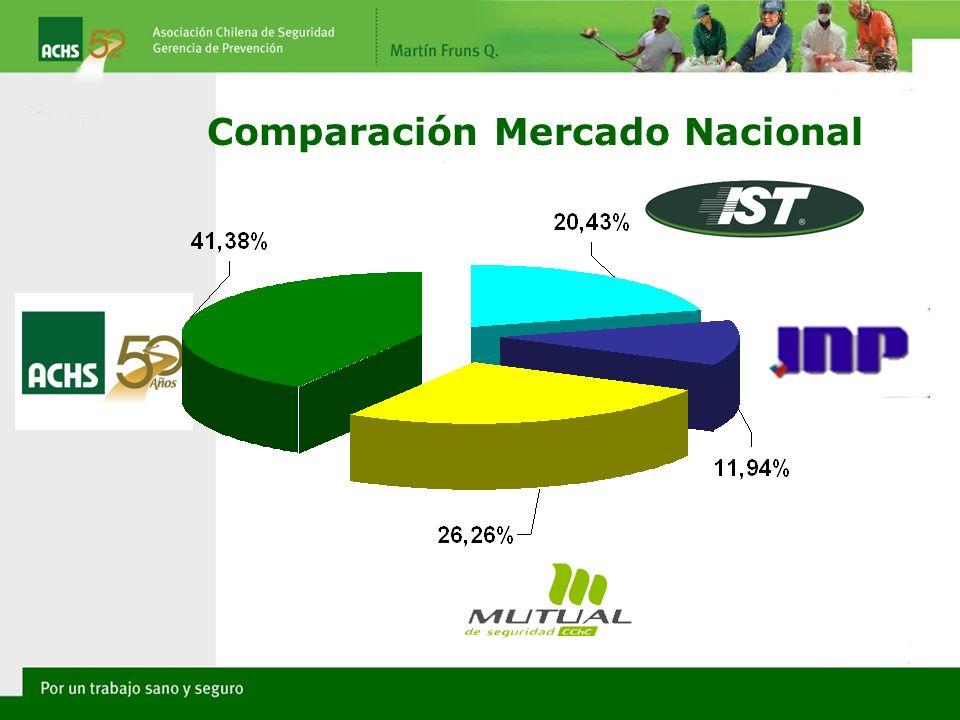 Comparación Mercado Nacional