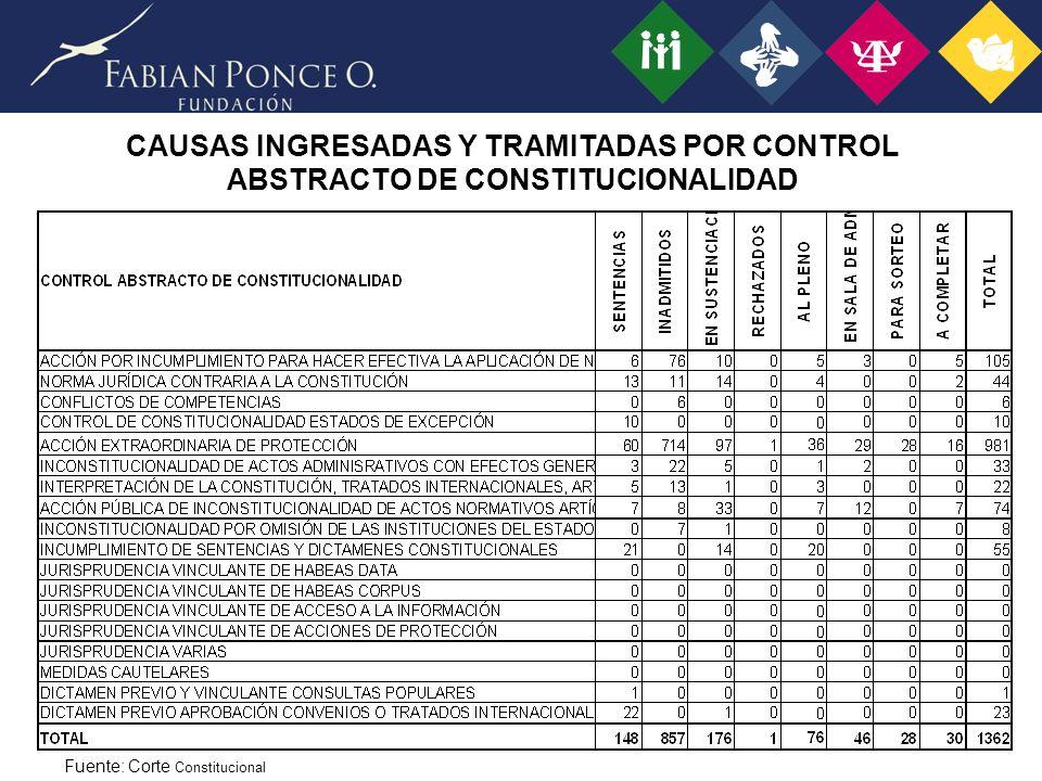 CAUSAS INGRESADAS Y TRAMITADAS POR CONTROL ABSTRACTO DE CONSTITUCIONALIDAD
