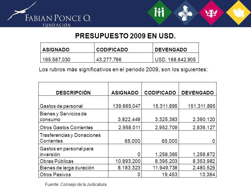 PRESUPUESTO 2009 EN USD. ASIGNADO. CODIFICADO. DEVENGADO. 165,587,030. 43,277,766. USD. 168,642,905.
