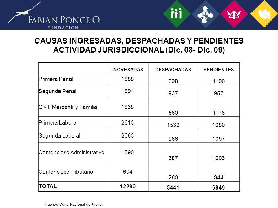 CAUSAS INGRESADAS, DESPACHADAS Y PENDIENTES ACTIVIDAD JURISDICCIONAL (Dic. 08- Dic. 09)