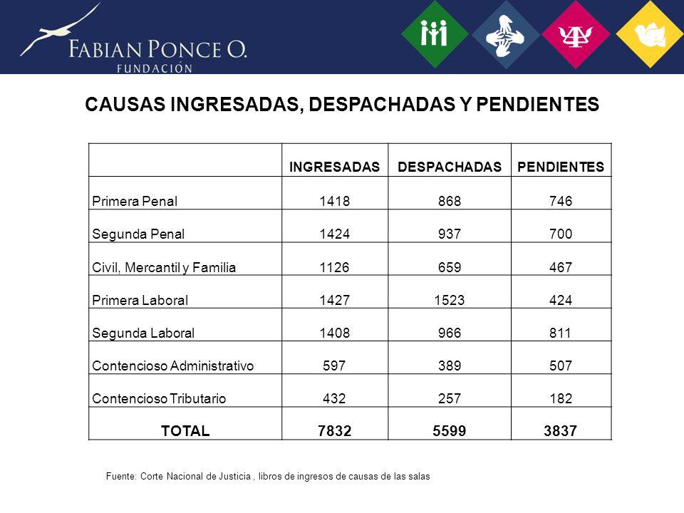 CAUSAS INGRESADAS, DESPACHADAS Y PENDIENTES